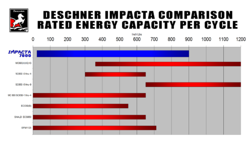 LOAD CAPACITY COMPARISON CHART (M25 IMPACTA 7253-24-1)