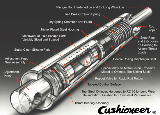 Cushioneer shock absorber provides rapid deceleration